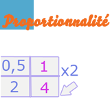 proportionnalitei